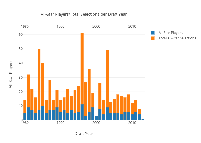 All-Star Players vs Draft Year | bar chart made by Amarg94 | plotly