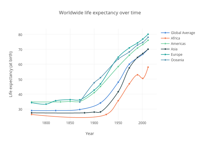 Worldwide life expectancy over time   line chart made by Amatelin   plotly