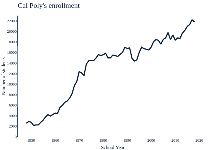 Cal Poly's enrollment | line chart made by Amcgloin | plotly