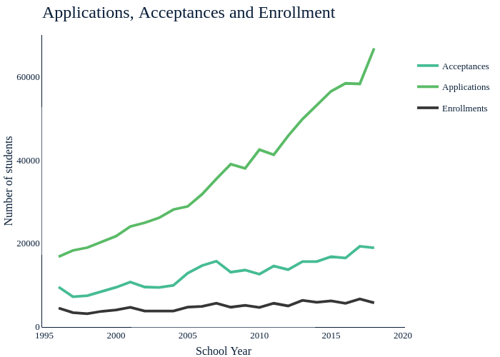 Applications, Acceptances and Enrollment   line chart made by Amcgloin   plotly