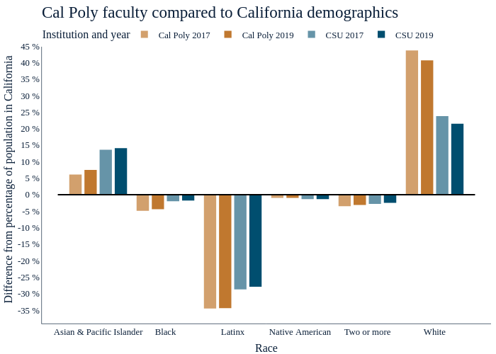 Cal Poly faculty compared to California demographics    made by Amcgloin   plotly