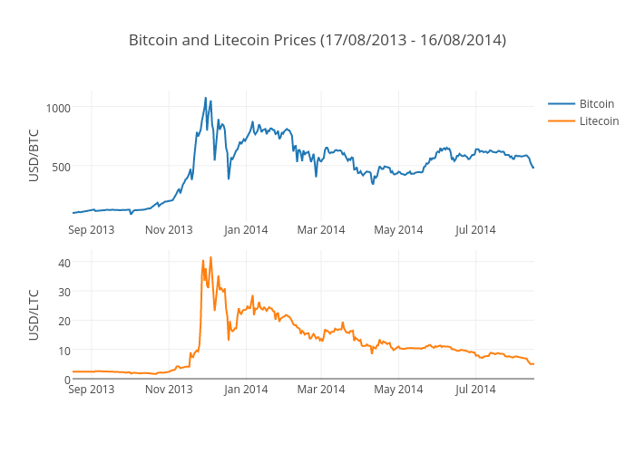 Bitcoin And Litecoin Prices 17 08 2013 16 08 2014 Scatter Chart Made By Ameisen