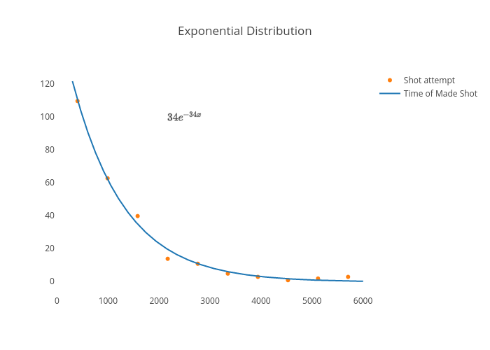 Exponential Distribution | scatter chart made by Amilworks | plotly