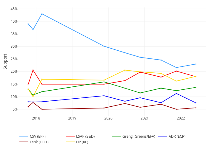 CSV (EPP), LSAP (S&D), Greng (Greens/EFA), ADR (ECR), Lenk (GUE/NGL), DP (RE) | line chart made by Amksarti | plotly