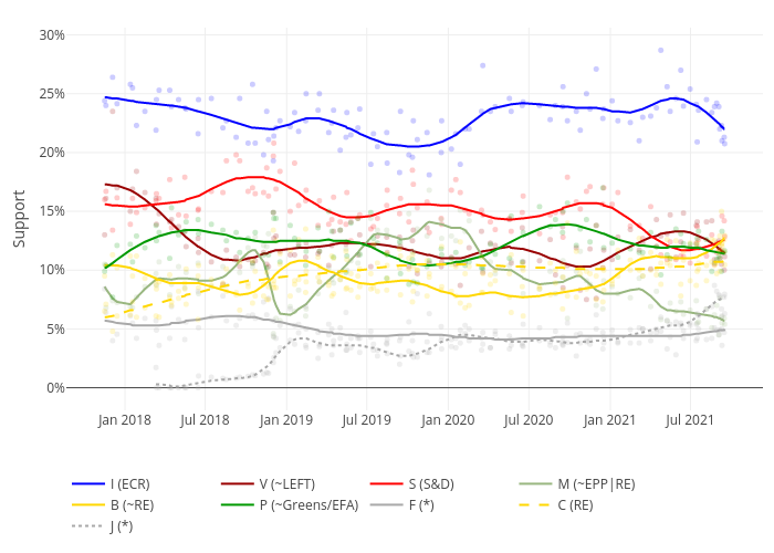 I (ECR), V (~GUE/NGL), S (S&D), M (EPP), B (~RE), P (~Greens/EFA), F (*), C (RE), J (*) | line chart made by Amksarti | plotly