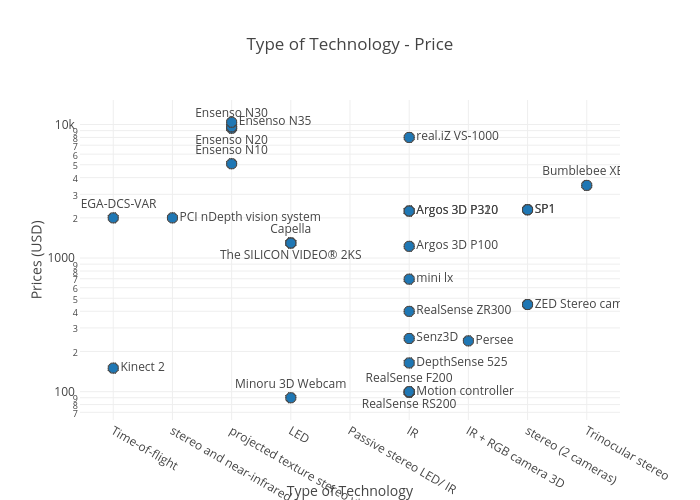 Type of Technology - Price | made by Amolma | plotly