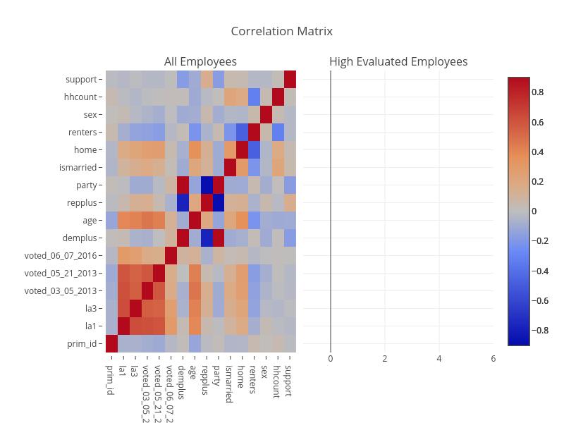 Correlation Matrix | heatmap made by Anappleaday1984 | plotly