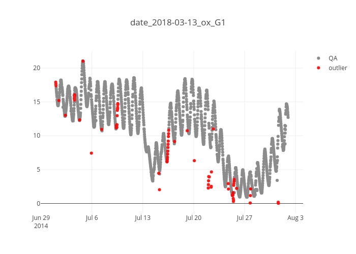 date_2018-03-13_ox_G1 | scatter chart made by Anbios | plotly