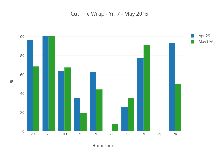 Cut The Wrap - Yr. 7 - May 2015