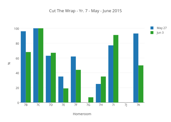 Cut The Wrap - Yr. 7 - May - June 2015