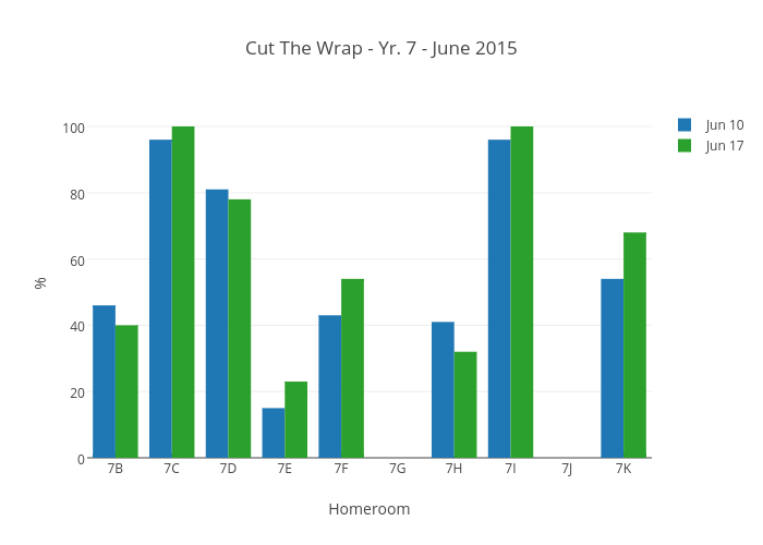 Cut The Wrap - Yr. 7 - June 2015
