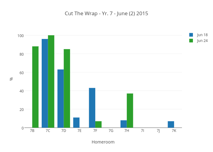 Cut The Wrap - Yr. 7 - June (2) 2015