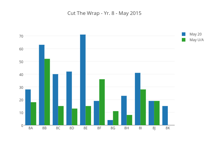 Cut The Wrap - Yr. 8 - May 2015