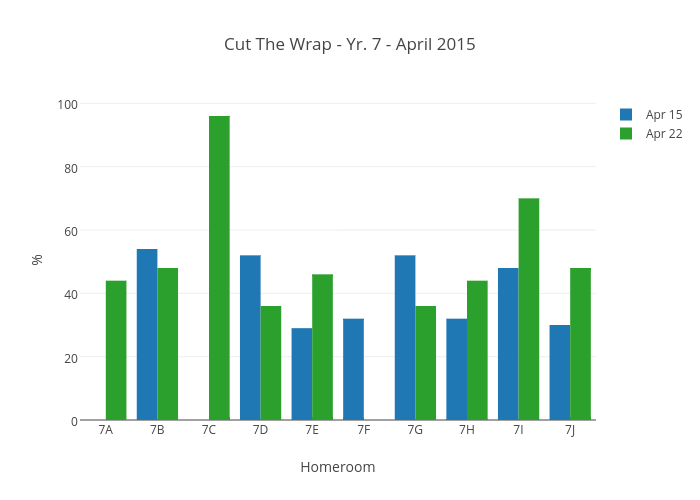 Cut The Wrap - Yr. 7 - April 2015