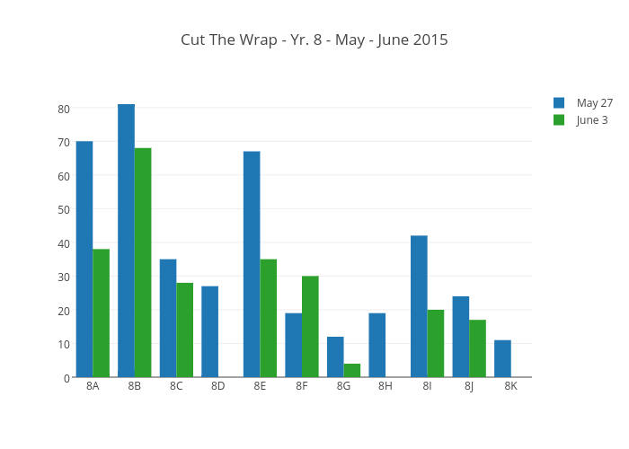 Cut The Wrap - Yr. 8 - May - June 2015