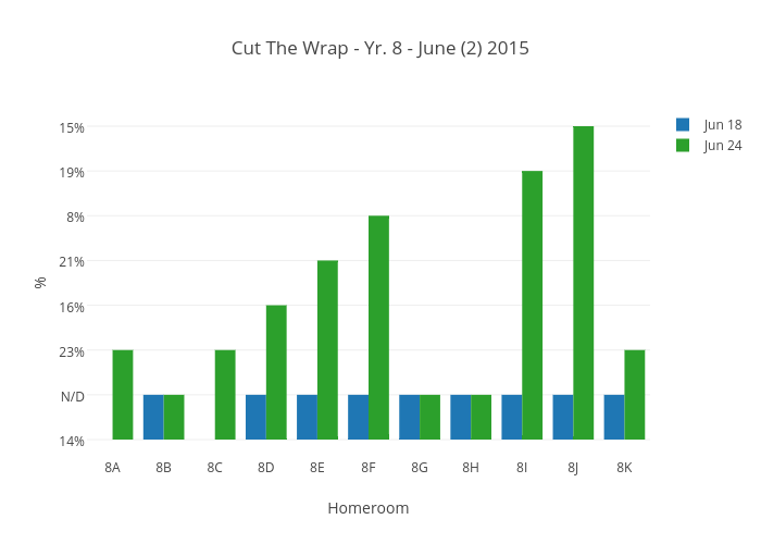 Cut The Wrap - Yr. 8 - June (2) 2015