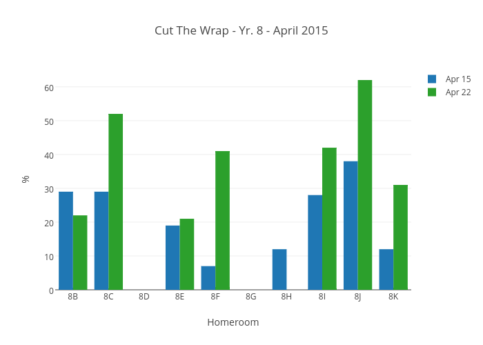 Cut The Wrap - Yr. 8 - April 2015