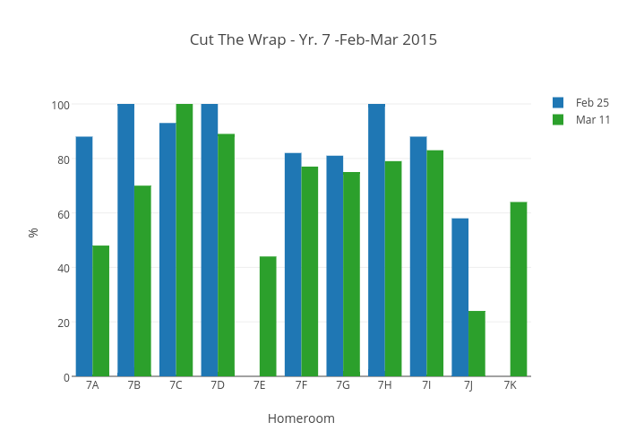Cut The Wrap - Yr. 7 -Feb-Mar 2015