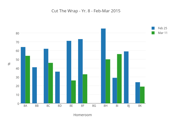 Cut The Wrap - Yr. 8 - Feb-Mar 2015