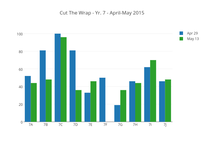 Cut The Wrap - Yr. 7 - April-May 2015