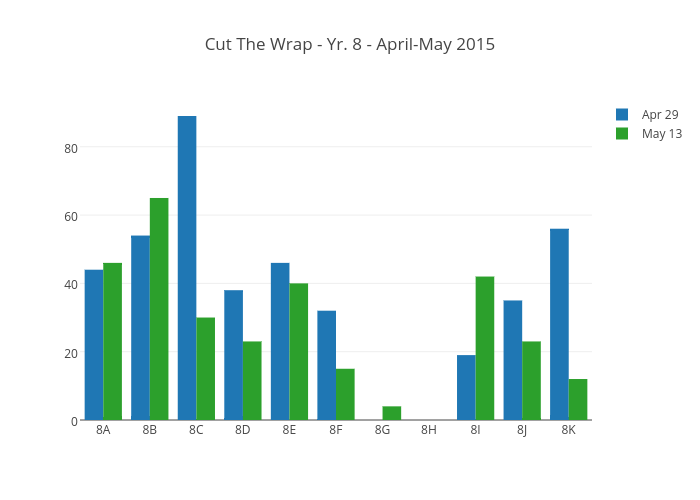 Cut The Wrap - Yr. 8 - April-May 2015