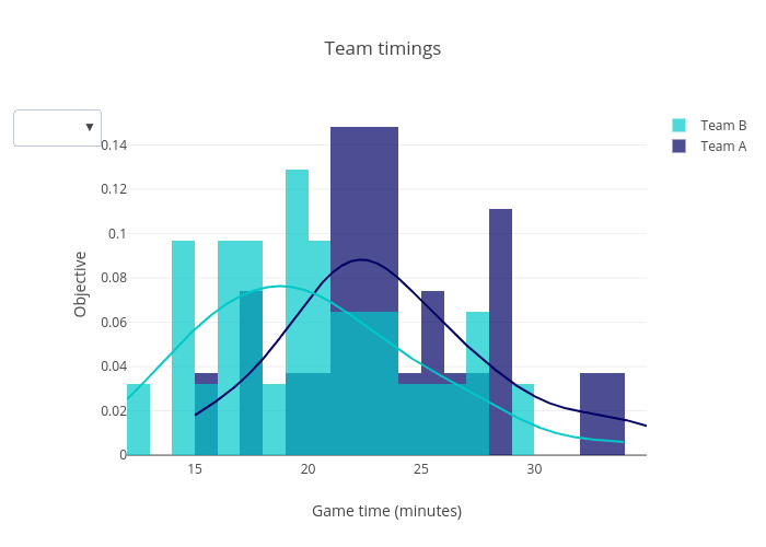 Team timings | histogram made by Andinua | plotly