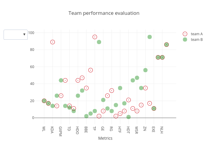 Team performance evaluation | scatter chart made by Andinua | plotly