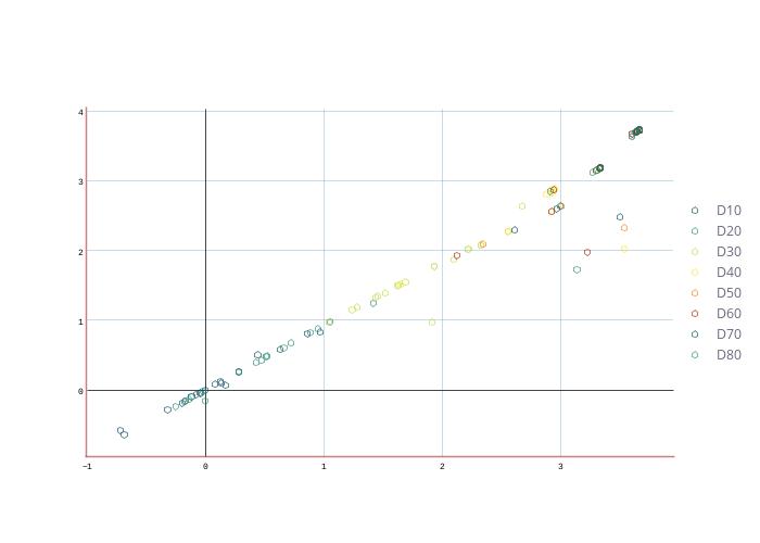 D10, D20, D30, D40, D50, D60, D70, D80 | scatter chart made