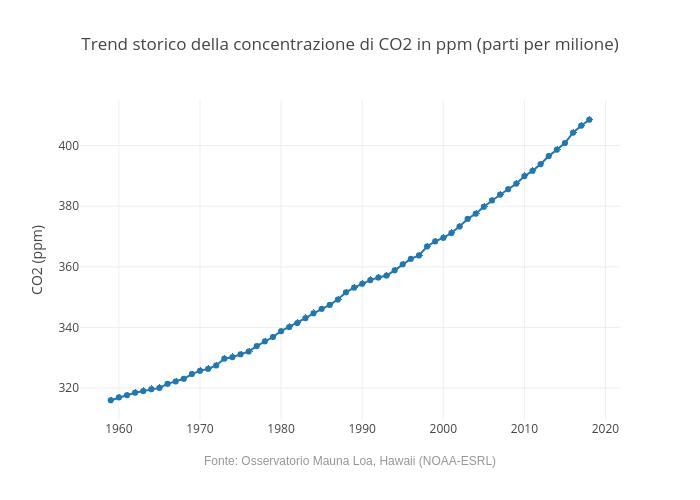Trend storico della concentrazione di CO2 in ppm (parti per milione) | line chart made by Andrea.cesarini85 | plotly