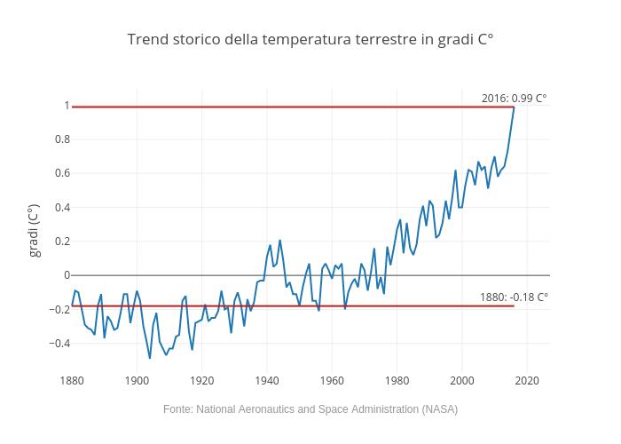 Trend storico della temperatura terrestre in gradi C°   line chart made by Andrea.cesarini85   plotly