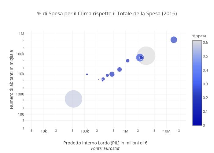 % di Spesa per il Clima rispetto il Totale della Spesa (2016) | scatter chart made by Andrea.cesarini85 | plotly