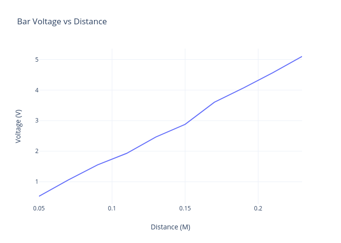 Bar Voltage vs Distance | line chart made by Andrew.j.stephens | plotly