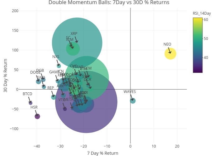 Double Momentum Balls: 7Day vs 30D % Returns | scatter chart made by Andrewjim2213 | plotly
