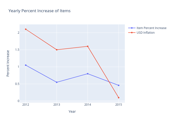 Yearly Percent Increase of Items | scatter chart made by Andrewpeng02 | plotly