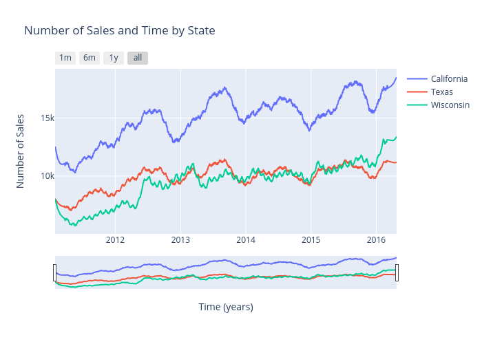 Number of Sales and Time by State | scatter chart made by Andrewpeng02 | plotly