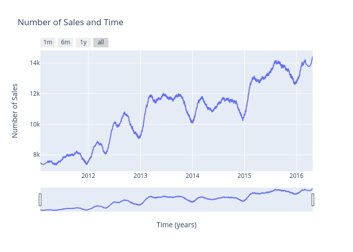 Number of Sales and Time | scatter chart made by Andrewpeng02 | plotly