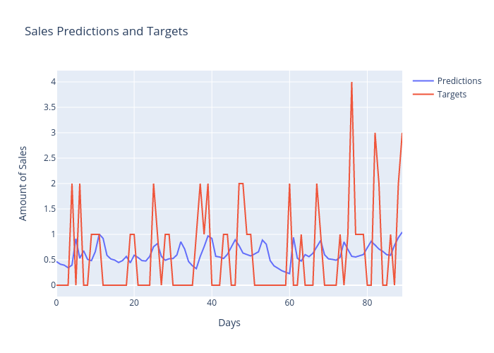 Sales Predictions and Targets | scatter chart made by Andrewpeng02 | plotly