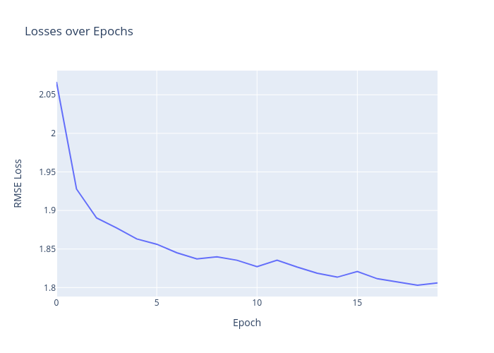 Losses over Epochs | scatter chart made by Andrewpeng02 | plotly