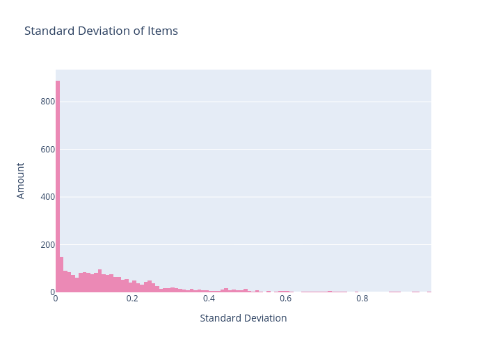 Standard Deviation of Items   histogram made by Andrewpeng02   plotly