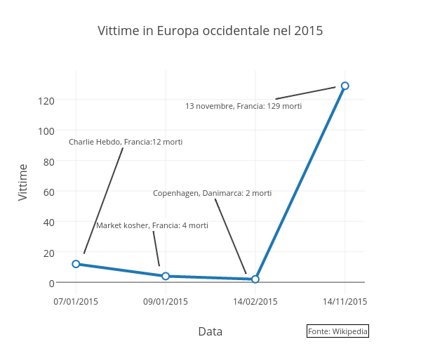 Vittime in Europa occidentale nel 2015