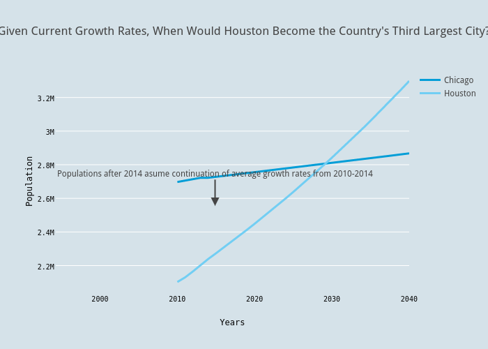 Given Current Growth Rates, When Would Houston Become the Country's Third Largest City?