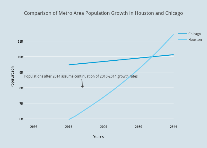 Comparison of Metro Area Population Growth in Houston and Chicago