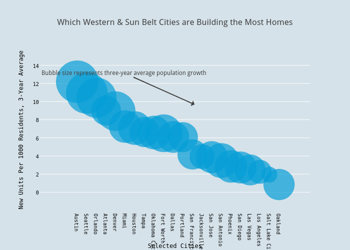 Which Western & Sun Belt Cities are Building the Most Homes | scatter chart made by Andy_keatts | plotly