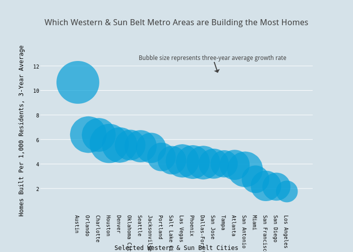 Which Western & Sun Belt Metro Areas are Building the Most Homes | scatter chart made by Andy_keatts | plotly