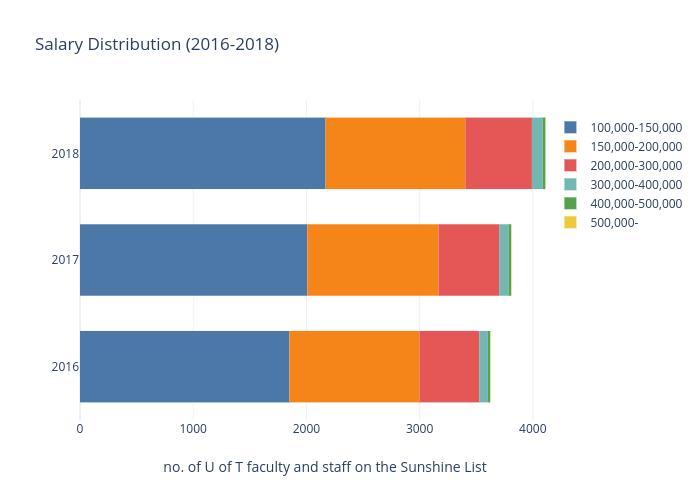 Salary Distribution (2016-2018) |  made by Andytakagi | plotly