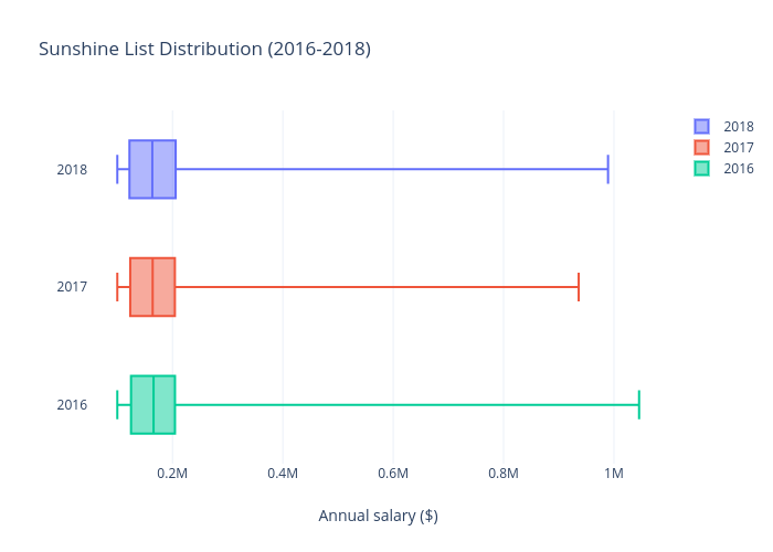 Sunshine List Distribution (2016-2018) | box plot made by Andytakagi | plotly