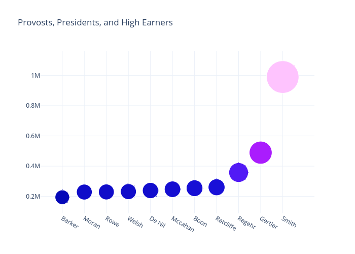 Provosts, Presidents, and High Earners | scatter chart made by Andytakagi | plotly