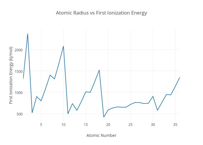 Ionization energy chart idealstalist ionization energy chart urtaz Image collections