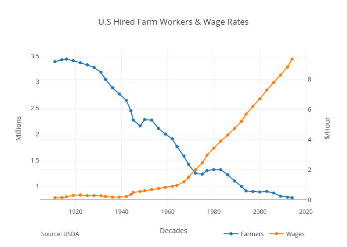 U.S Hired Farm Workers & Wage Rates | line chart made by Angelocanepacom | plotly