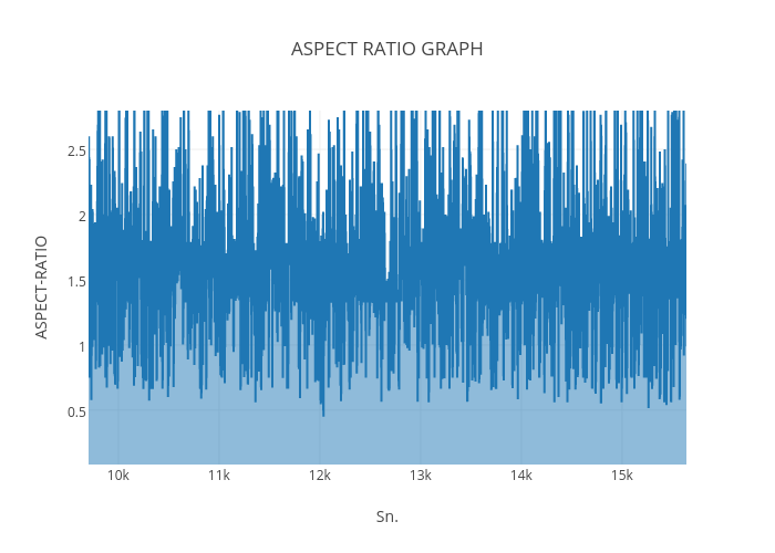 ASPECT RATIO GRAPH | filled line chart made by Anjali gupta | plotly